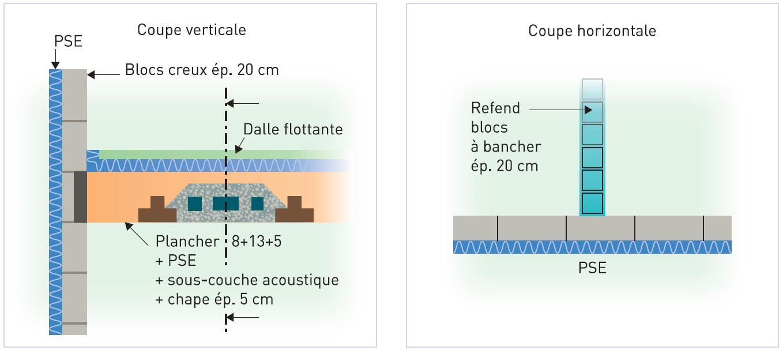 Carrelage design sous couche acoustique carrelage for Isolation acoustique sous carrelage