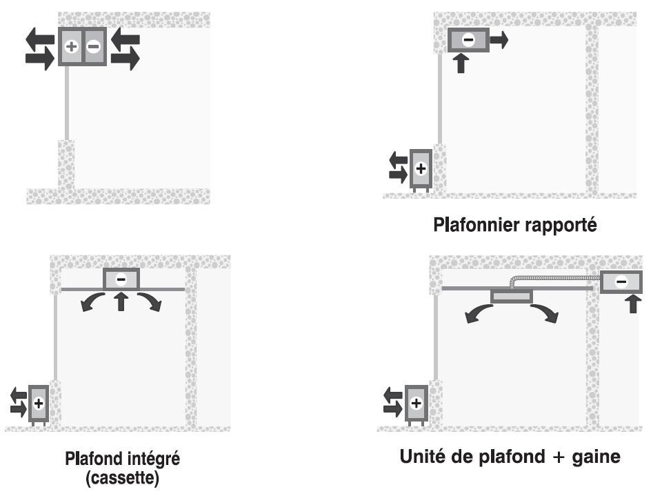 diff rentes configurations pour l 39 installation des climatiseurs. Black Bedroom Furniture Sets. Home Design Ideas