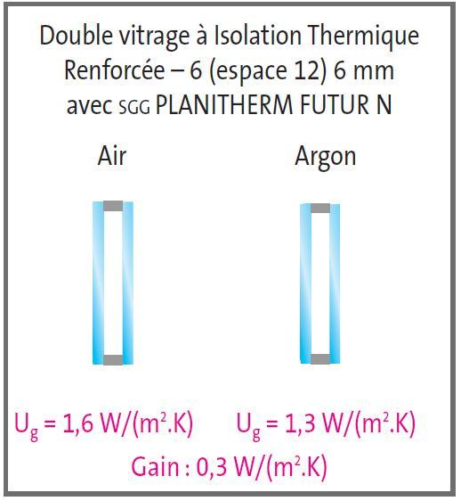 Guidenr hqe le verre et lisolation thermique for Isolation thermique double vitrage