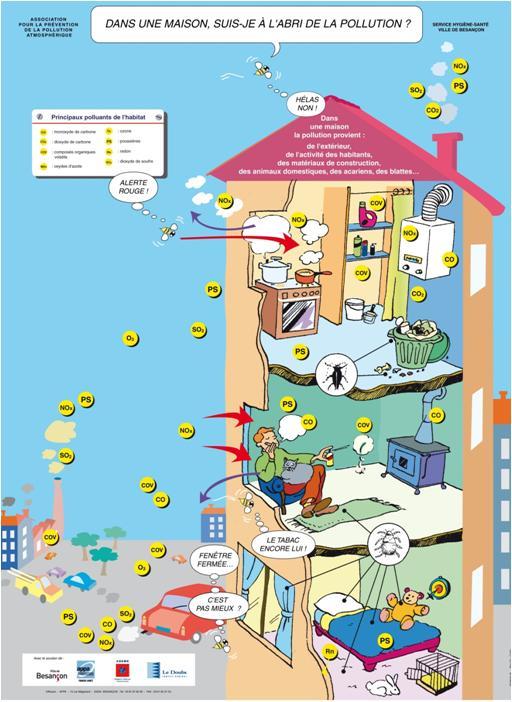 Guidenr hqe ventilation ma tris e polluants sources et impacts - Pollution air interieur ...