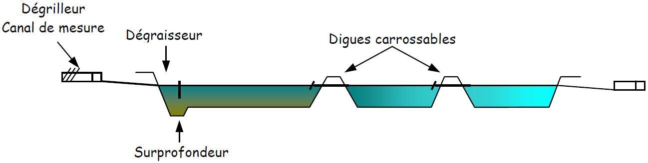 Guidenr hqe dispositifs d 39 puration des eaux us es le - Lagunage des eaux usees ...