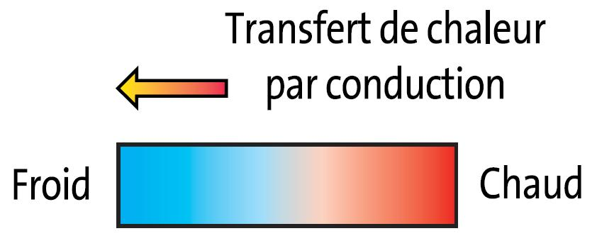 Guidenr hqe le verre et lisolation thermique - Coefficient de conduction thermique ...