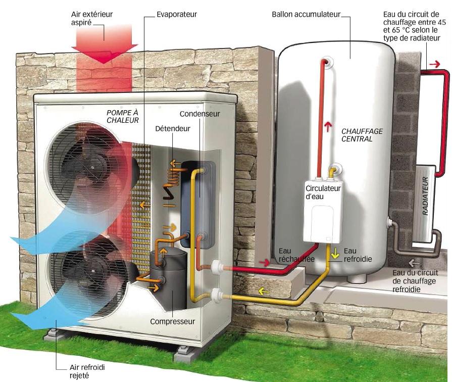 Pompes � chaleur : entretien obligatoire tous les deux ans
